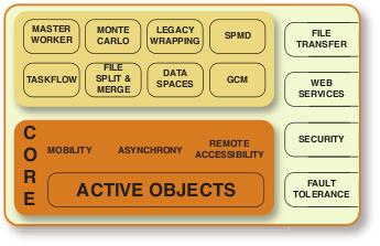 ProActive Programming